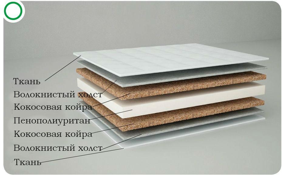 Матрас детский Danpol KOKOS/PIANKA/KOKOS 160*80
